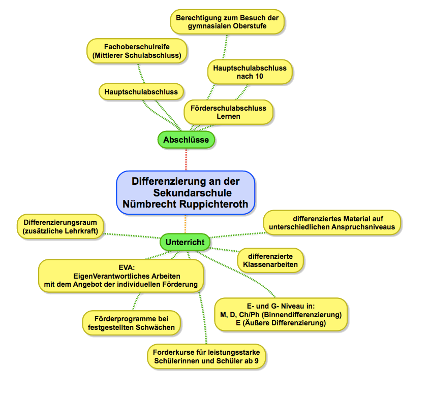 MindMap Differenzierung